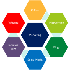Make sure all your marketing activities are linked together.