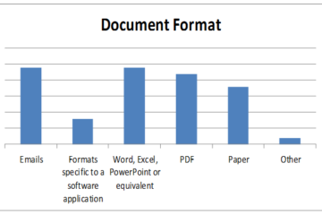 Bar chart showing the format of documents received by a business