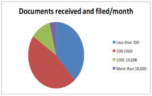Pie chart showing how many documents a business files each month
