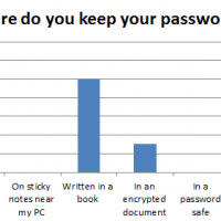 Passwords: a thorny issue