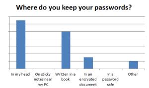 PasswordStoreGraph