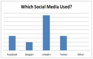 Graph showing which social media businesses use
