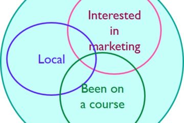 Use Venn diagrams to help you target your marketing