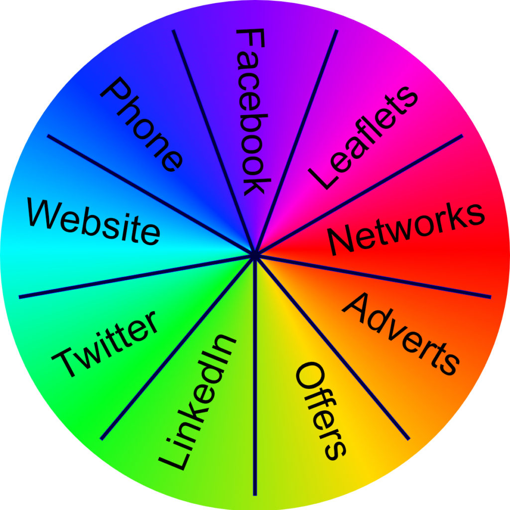 There are lots of different marketing channels - which work for you. Review your marketing plan